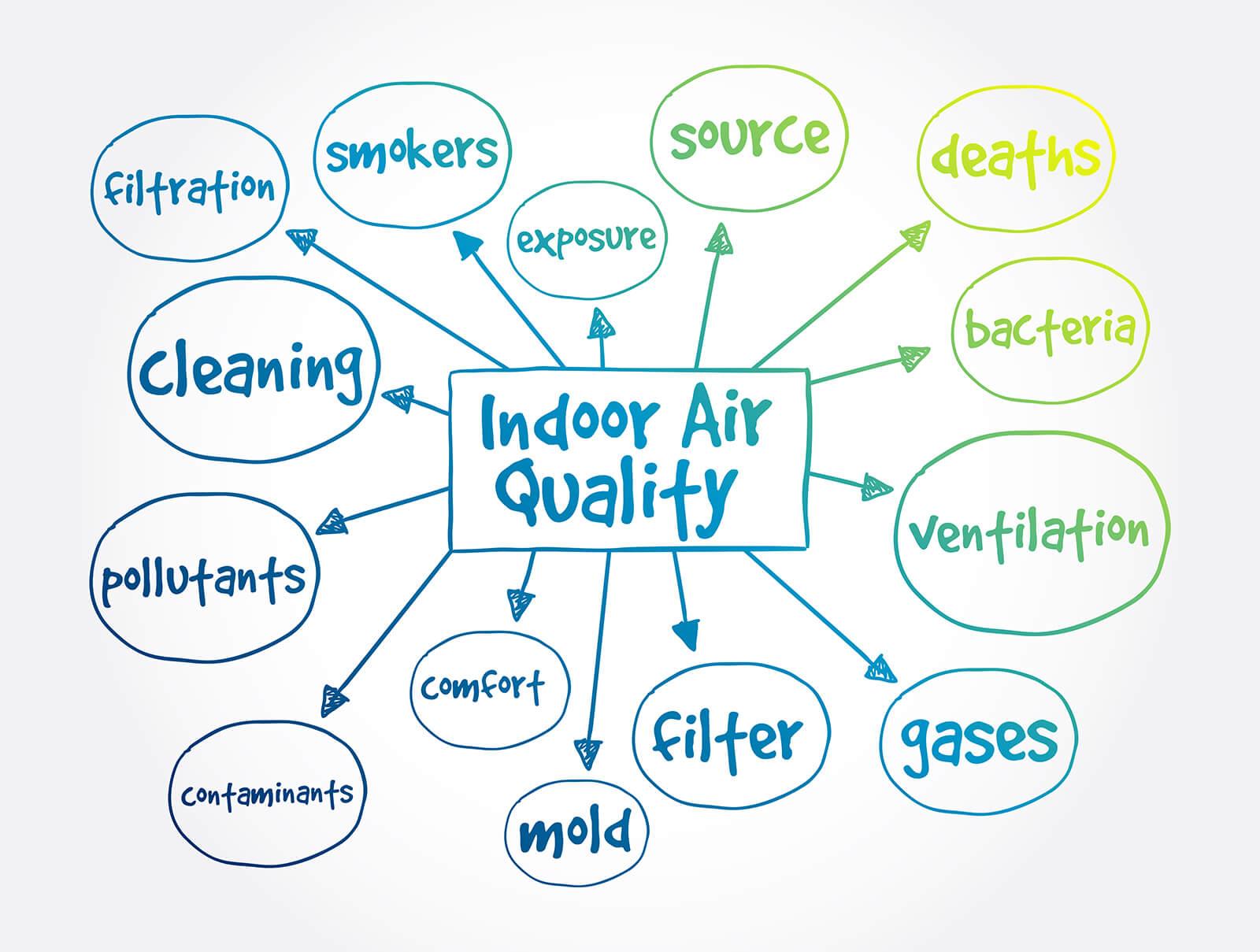 IAQ_qualità_aria_sicurezza_lavoro